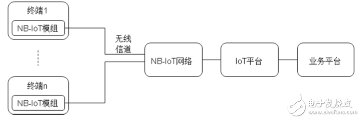 都是通信技術,NB-IoT為什么可以這么優秀?