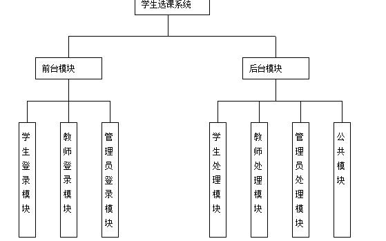 数据库表的系统总体模板设计的实例资料说明