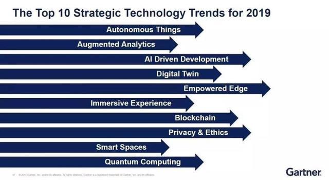 Gartner发布2019年十大战略性技术,对中...