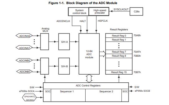 TMS320x2833x模数转换器(ADC)模块的详细使用手册免费下载