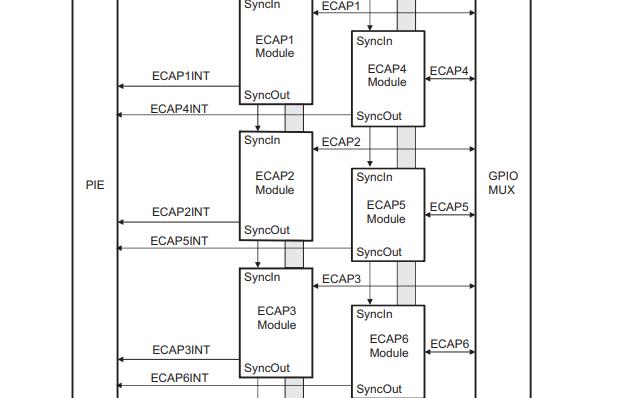 TMS320x2833x和2823x增强捕获(ECAP)模块的用户手册免费下载