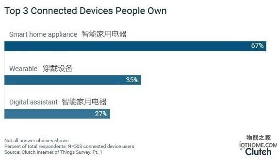 据调查64%的人表示:日常生活中不依赖物联网设备