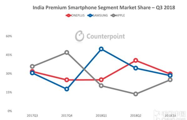 一加手机第三季度在印度,以30%的市场份额夺得印...