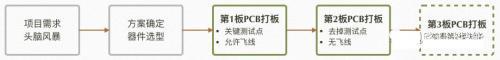 PCB设计不要走没完没了的打板