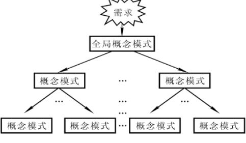 数据库学习入门资料之数据库的概念结构详细资料概述