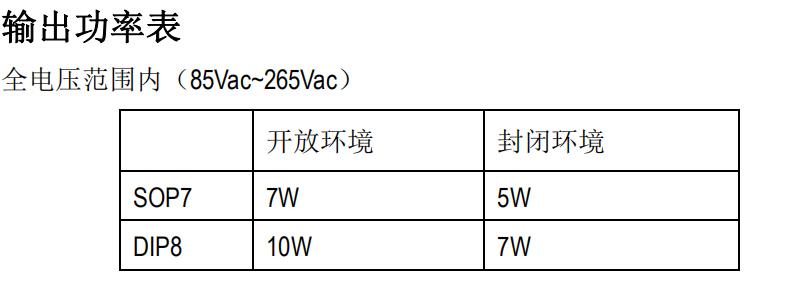 开关电源的原边反馈控制ICSM7205对比芯朋微应用设计