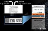 ReRAM有什么潜力ReRAM在人工智能中有什么...
