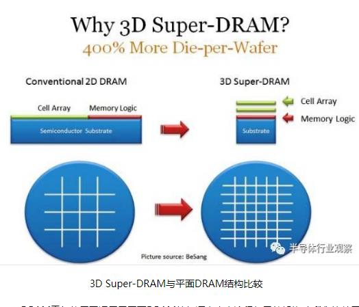 关于3D超级DRAM技术简单剖析
