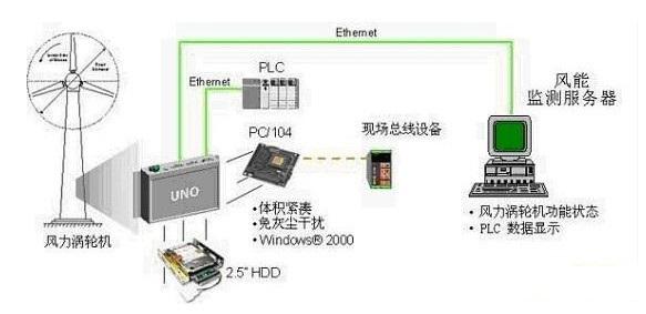 研華嵌入式工控機的特點及在風電行業的應用