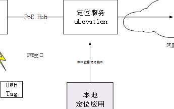 基于UWB技术和AliOS-Things uLocation组件室内定位系统
