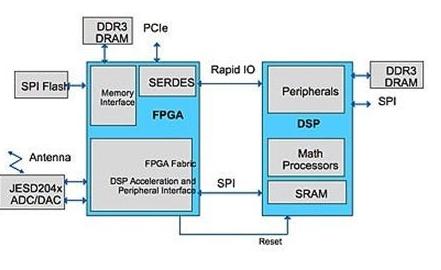使用安全FPGA器件可以保护用于物联网的新DSP...