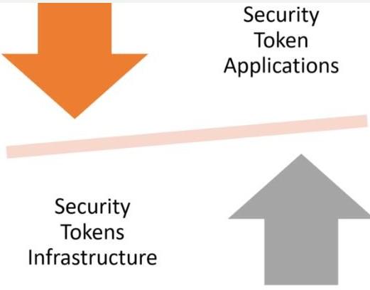 为安全代币构建正确的基础设施是下一个关键挑战
