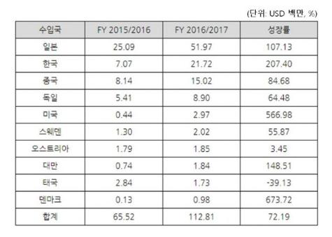 中国与韩国在激烈的争夺印度工业long88市场第二的位子
