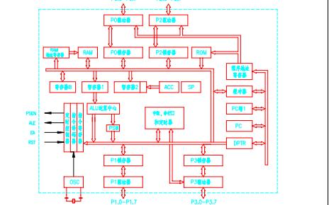 单片机教程之最通俗易懂的单片机教程在应用中编程