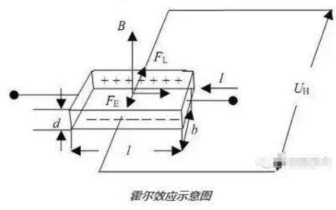 MH254霍尔效应传感器的介绍和特征及应用的详细资料概述