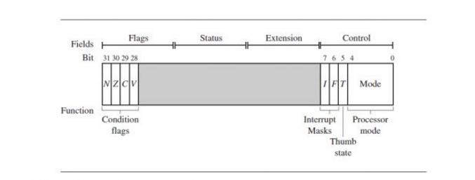 解答arm处理器的七种工作模式