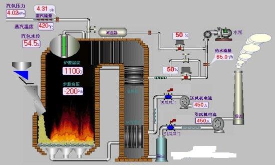 星组态软件的组成概括及在锅炉液位监控系统中的介绍