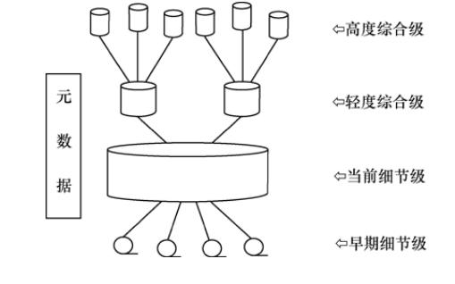 数据仓库是什么数据仓库和联机分析处理及数据挖掘技术的资料概述
