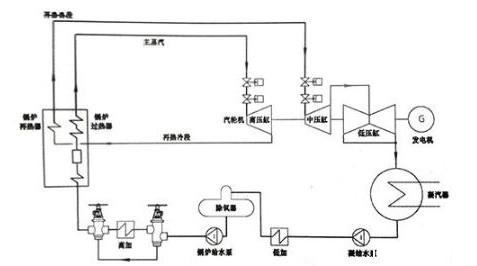 高温凝结水无泵背压回收long88.vip龙8国际的好处与应用介绍