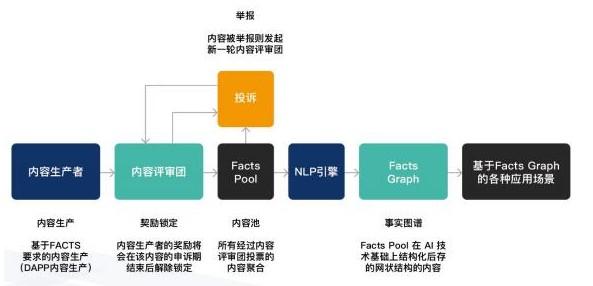 基于区块链技术FACTS解决方案