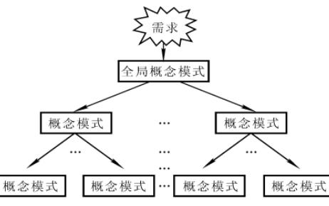 数据库概念结构是如何设计的概念结构设计资料概述