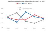 一加引领印度高端智能手机市场