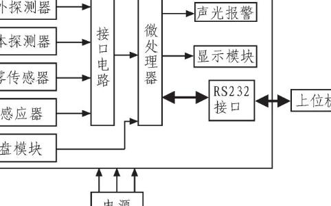 基于ARM LM3S1138的智能安防测控系统设计