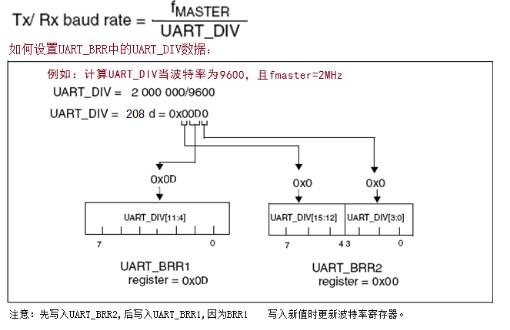 基于stm8s103k3单片机串口UART的正确...