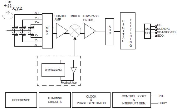 L3G4200D三轴数字输出陀螺仪的详细数据手册免费下载