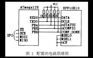AVR单片机Atmega128在FPGA配置的应用和对EPF10K10软硬件设计原理