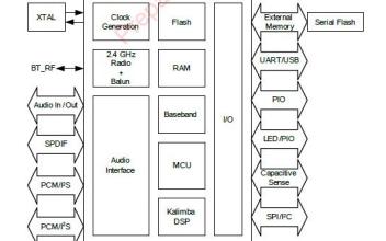 CSR8675在HI-FI无损高保真音频方案应用详细资料说明