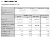 PCB行業大公司財報分析