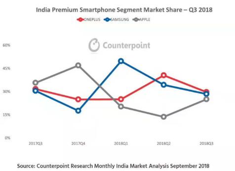 国产手机品牌纷纷转向海外市场,一加位居印度高端手...