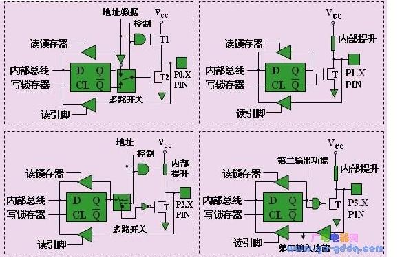 基于MCS-51單片機的I/O口結構組成及功能解...