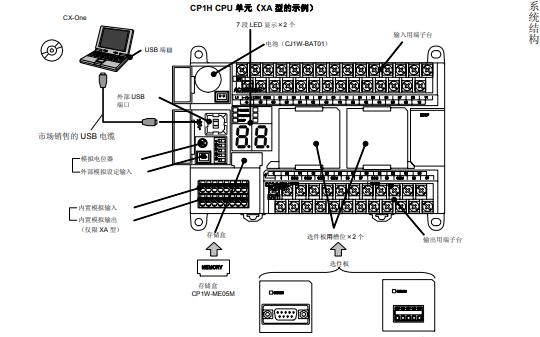 欧姆龙SYSMAC可编程控制器PLC的使用手册免费下载