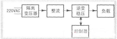 关于制作单相正弦波变频稳压电源的方案