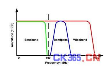 采用放大器或变压器进行带宽设计的简单剖析
