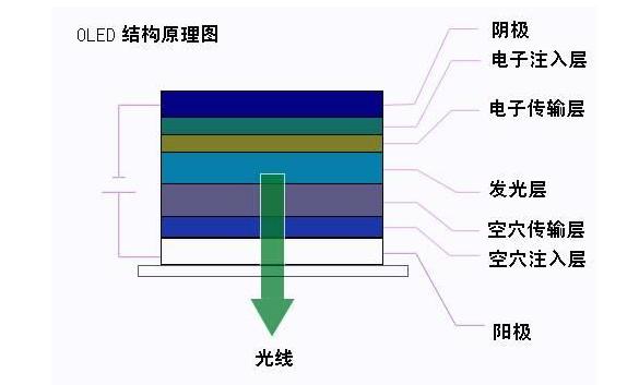 浅谈OLED的结构发光原理及驱动方式