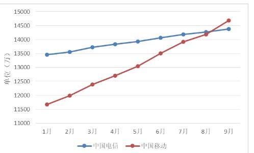 中国宽带速率状况报告,在下载速率方面,中国电信比...