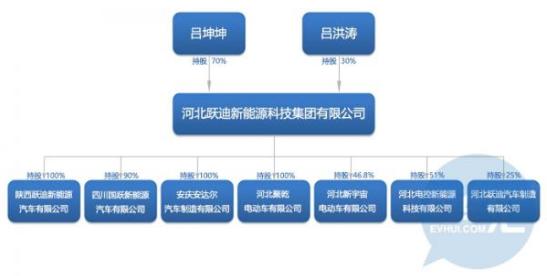 北汽新能源已低调借跃迪投资四川内江,将属地化进行...