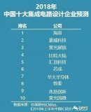 中國集成電路設計企業TOP10一覽