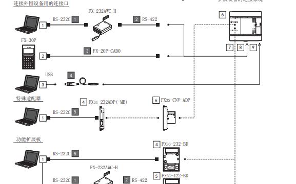 三菱FX3S系列PLC硬件的用户手册详细资料免费下载