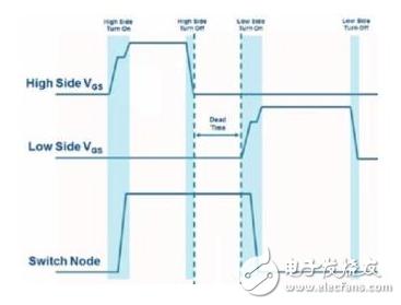 SiC和GaN系統設計工程師不再迷茫