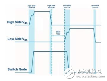 SiC和GaN系统设计工程师不再迷茫