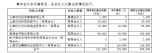 思源電氣收購北京矽成半導體股權有了新進展