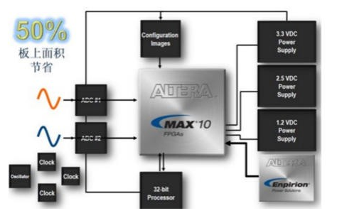 Altera发布MAX 10:业界首款多功能、低...