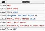 指令集架构和处理器系列命名规则