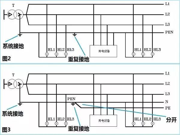 。这说明,保护性中性线PEN是保护优先的。也因此, 下图是TN-S系统,我就不解释了:  第二幅图:TN-C-S接地系统  TN-C-S区别于TN-C,就在于PEN在重复接地后分开为N中性线和PE保护线。 注意到TN-C-S的-S侧负载的外壳是接在PE线上的,而TN-C-S的-C侧则是接在PEN线上,因此前者是保护接地,后者是保护接零。两者相比,保护性中性线不能中断,而PE线同样也不能中断。 在居家配电系统和学校、企事业单位配电系统中,TN-C-S非常普遍。 第三幅图:TT接地系统 从符号代码看,TT接地