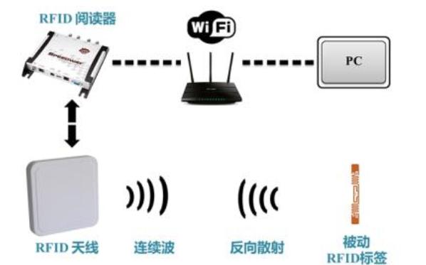 RFID技术的组成部分有哪些三个重要的组成部分详细资料介绍