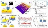 摩擦纳米发电技术新机制在可穿戴设备中的应用